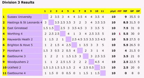 Division 3 end of season table