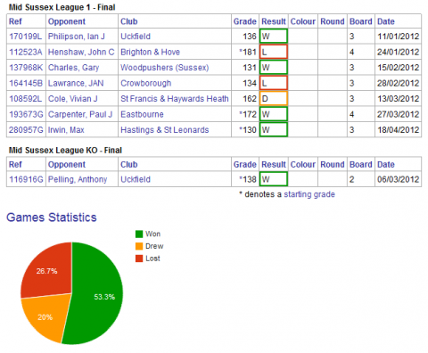 Games used for grading