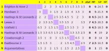 Horsham 2 table of results